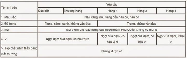 Cách nhận biết nước mắm Phú Quốc chính hiệu ngon